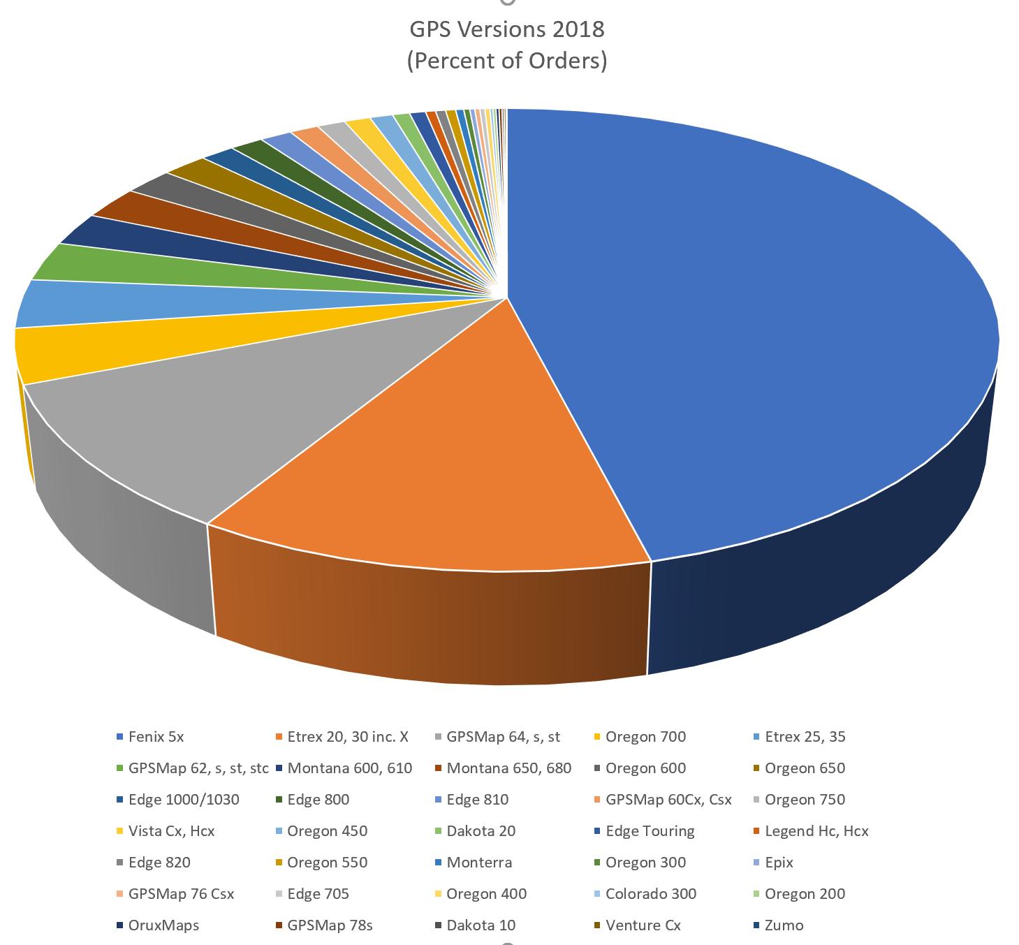 2018 Statistics | Talkytoaster